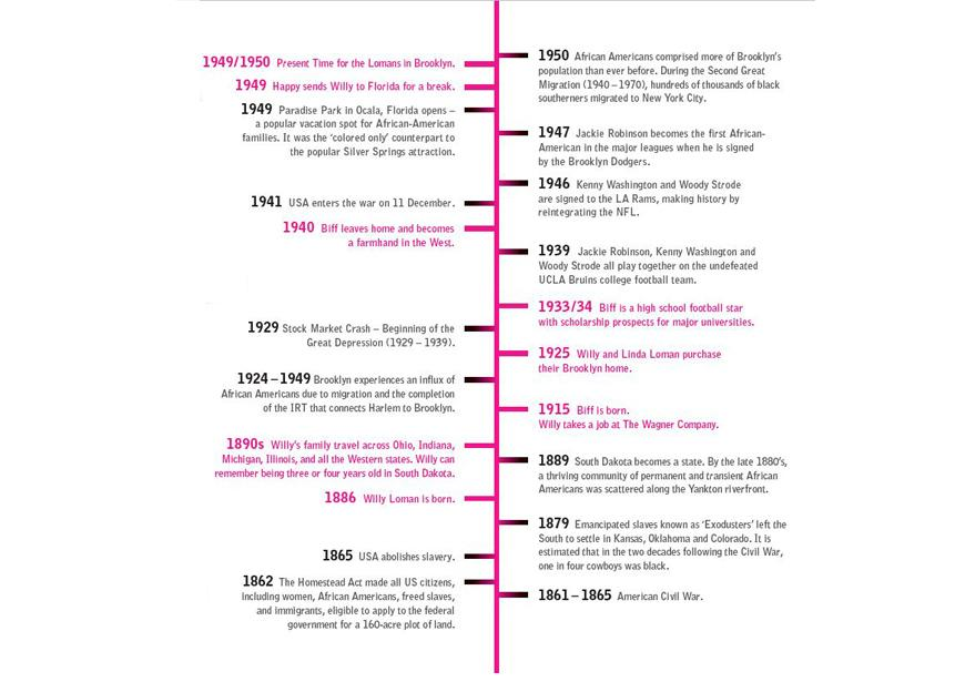 A timeline of events of the migration of Black people from the South